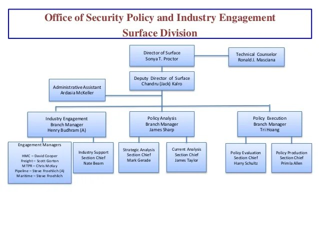 Organizational Tsa Fujimura Chart Paul