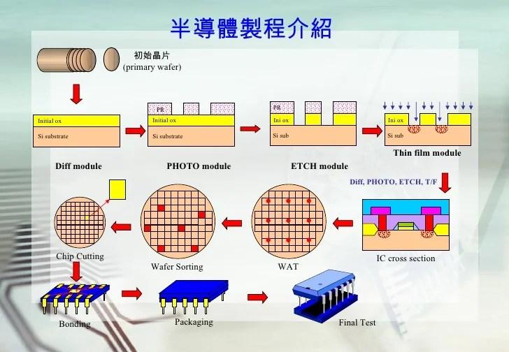 半導體封裝製程介紹 - 半導體封裝製程介紹  - 快熱資訊 - 走進時代