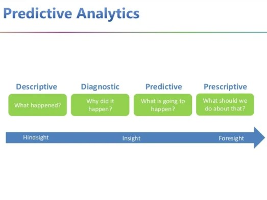 Image result for Customer Data Platforms and Predictive analytics