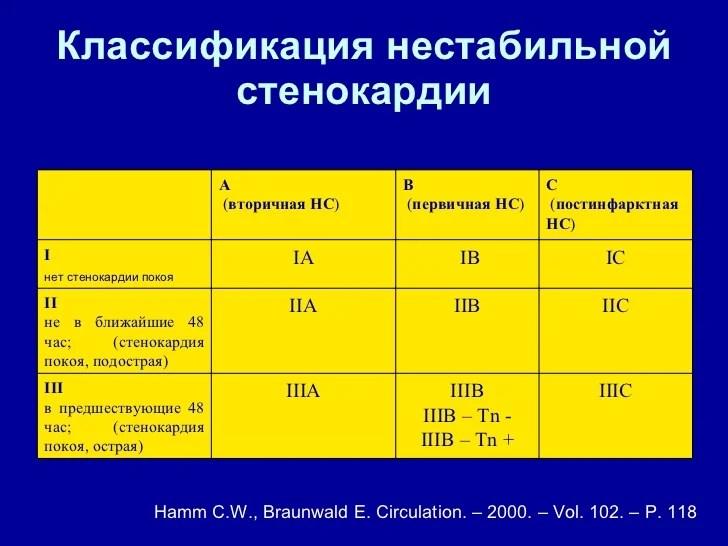Классификация стенокардии по браунвальду — Сердце — Сердце