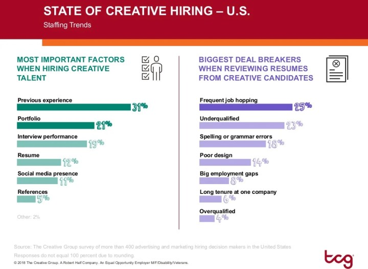 2019 Creative and Marketing Job Market