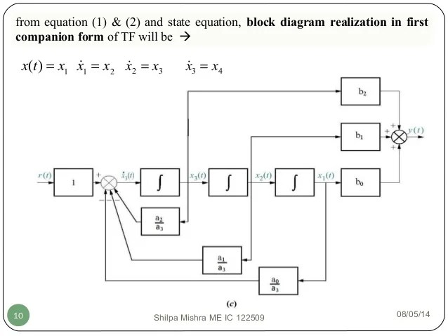 State space analysis, eign values and eign vectors