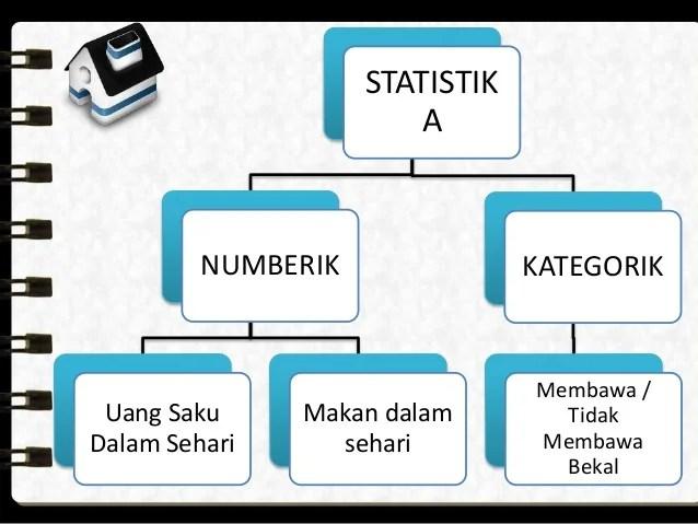 Diagram yang disajikan dalam bentuk gambar atau lambang disebut. Ide 39 Statistika Matematika