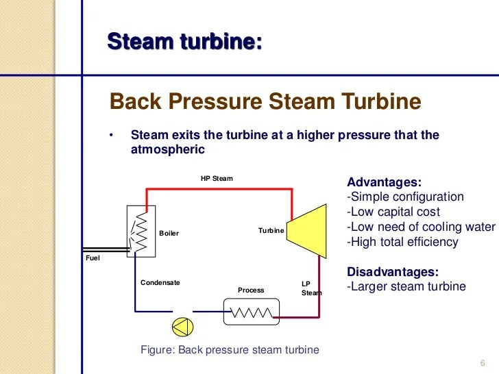 Steam Turbine Components Diagram