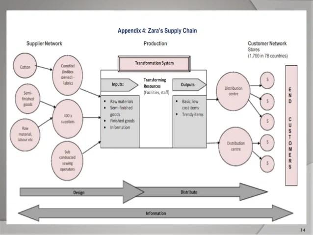 Supply chain of zara