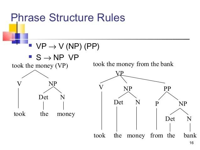 Syntax tree diagrams