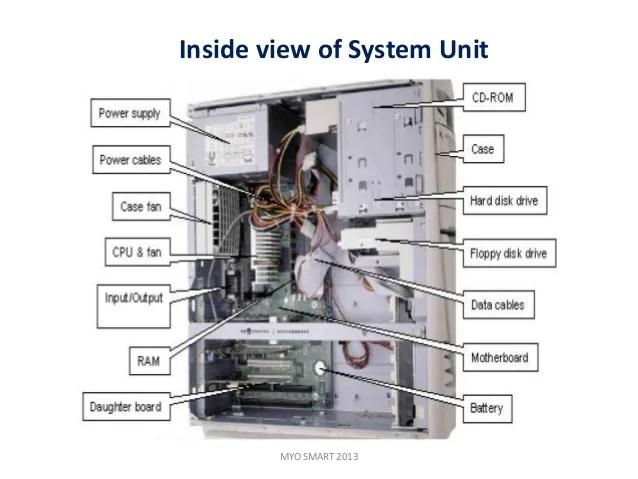 defination of system unit