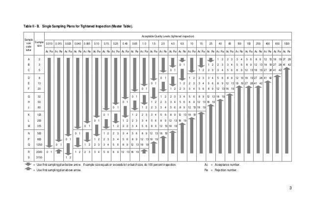 Zero Acceptance Sampling Table