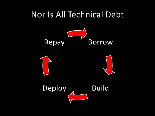 Nor Is All Technical Debt