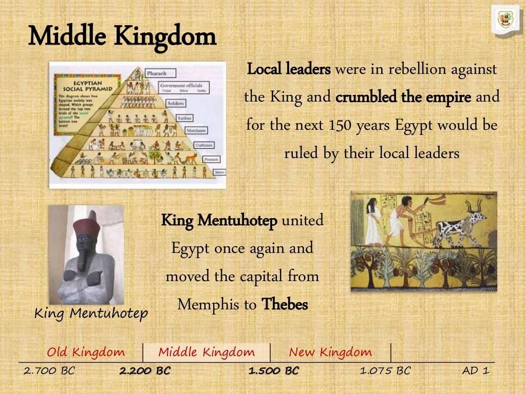 The Egyptian Empire Ii