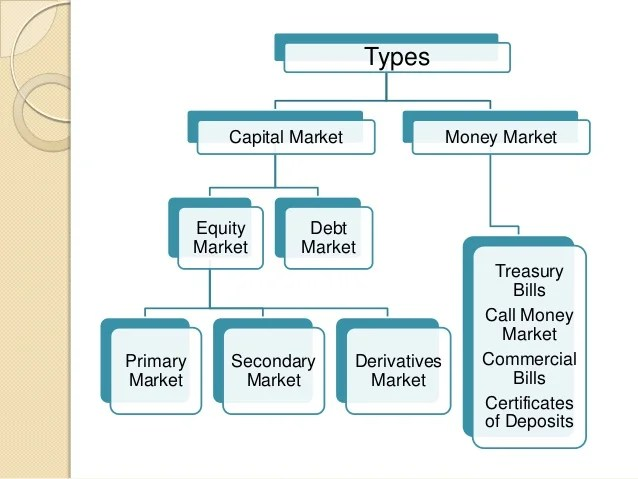 Types Securities Capital Market