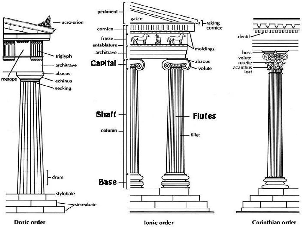 Greek Columns Development Amp Use