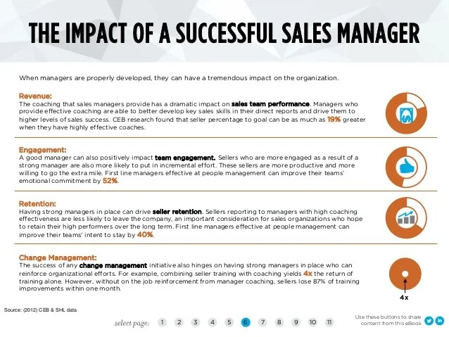 The hidden cost of a failed sales manager, a guide for ...