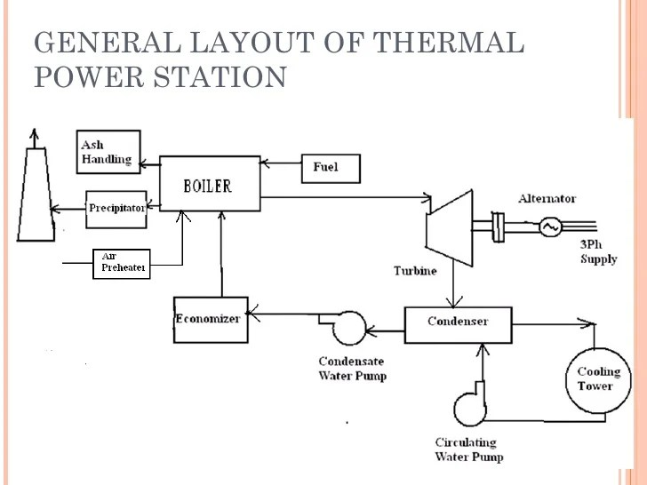 Thermal power plant
