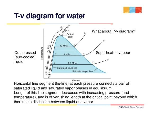 Thermodynamics lecture 3