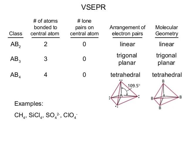 So4 2 Molecular Geometry
