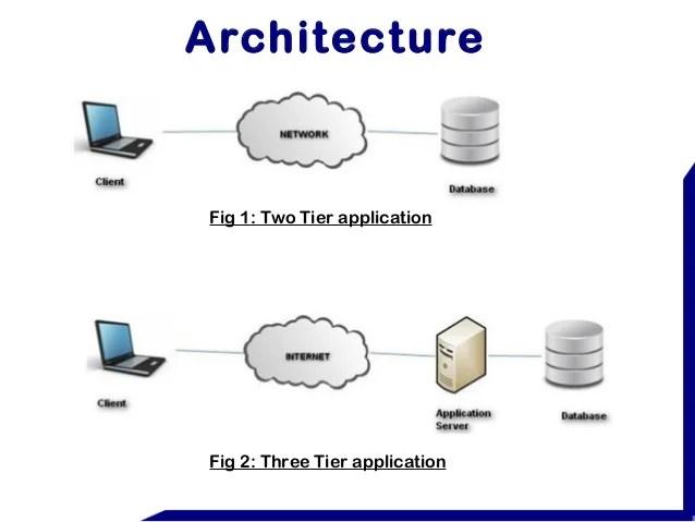 Database Security Protocols