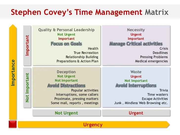 Stephen covey time management grid for Time management grid template