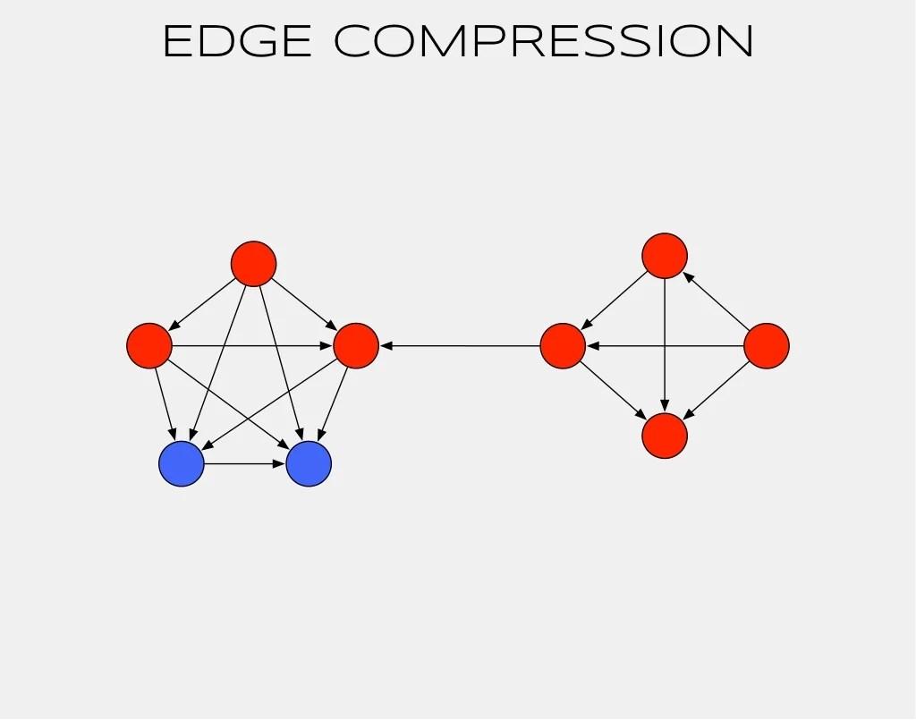 Edge Compression Knows