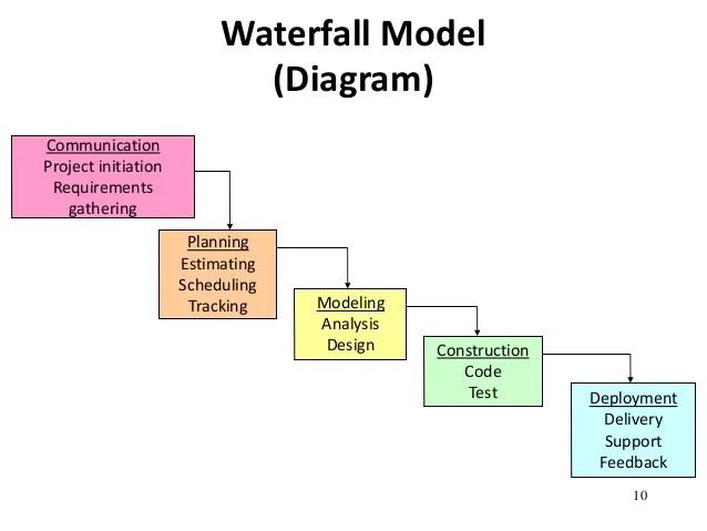 Wellbore Diagram Symbols