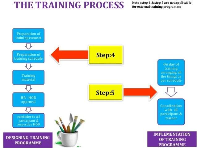training flowchart  flowchart in word