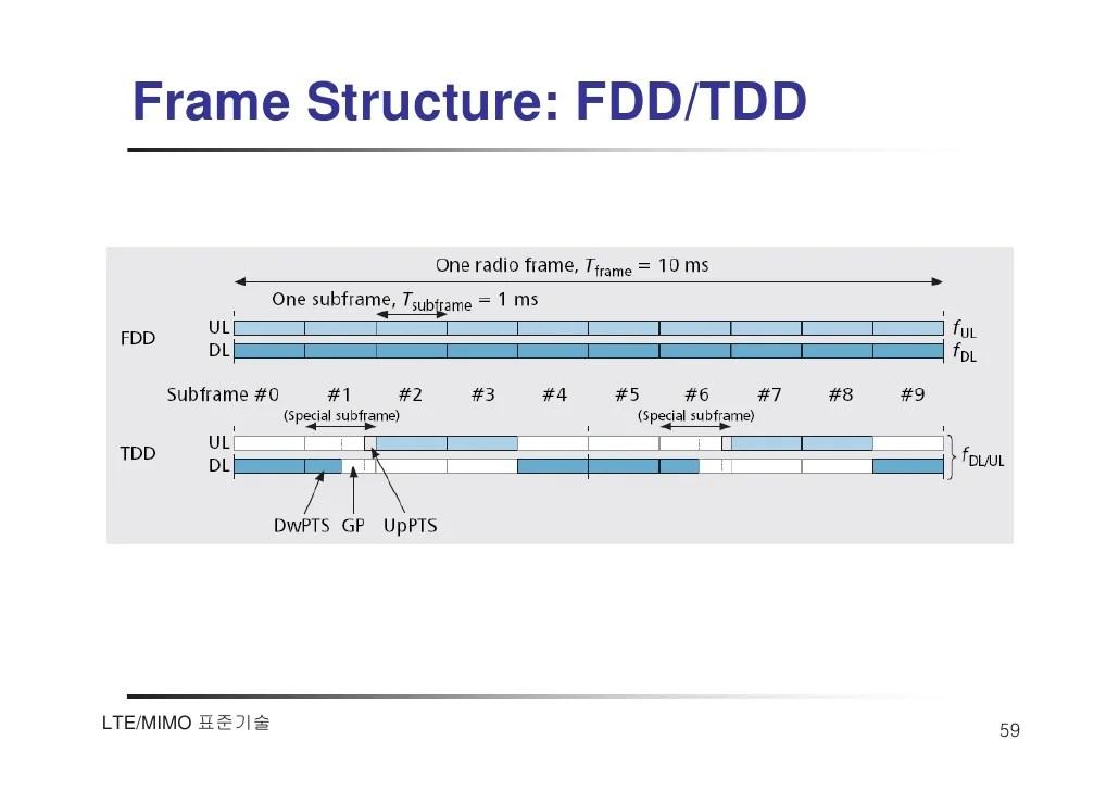 Lte Fdd Tdd Frame Structure | Allframes5.org