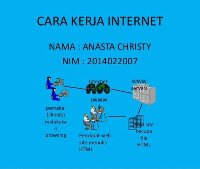 Cara Kerja Internet Nama Anasta Christy Nim  Pemakai Clients Melakuka N