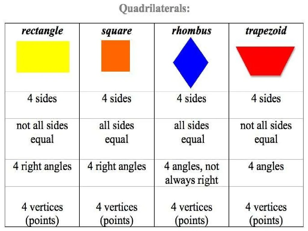 Types Of Quadrilaterals And Its Properties Group 4