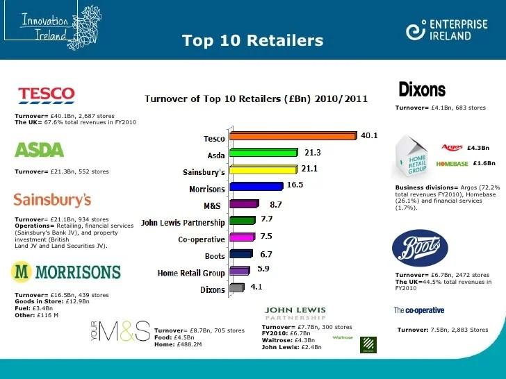 UK retail map