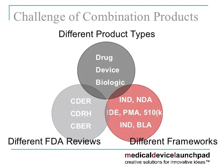 Requirements Labeling Product Combination Fda