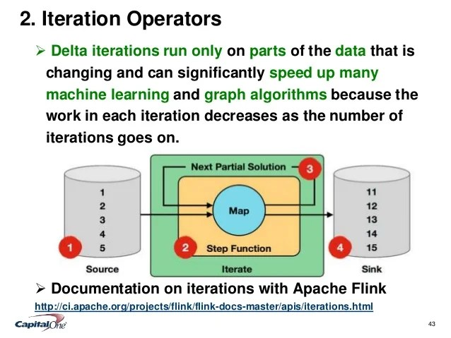 Unified Batch and Real-Time Stream Processing Using Apache ...