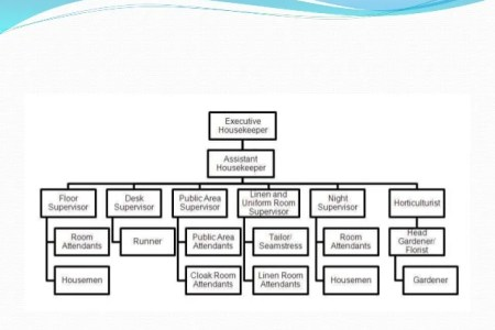 Housekeeping organizational chart full hd maps locations another structure of h k department organizational structure of h k department housekeeping department organization chart housekeeping organization chart sample thecheapjerseys Images