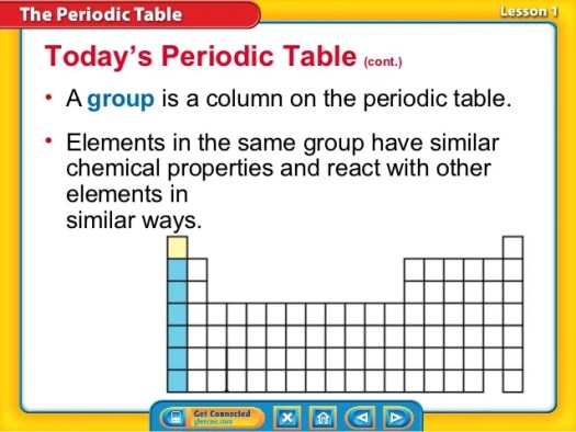 What is the periodic table of elements lesson 14 periodic unit 1 lesson 14 intro to periodic table urtaz Gallery