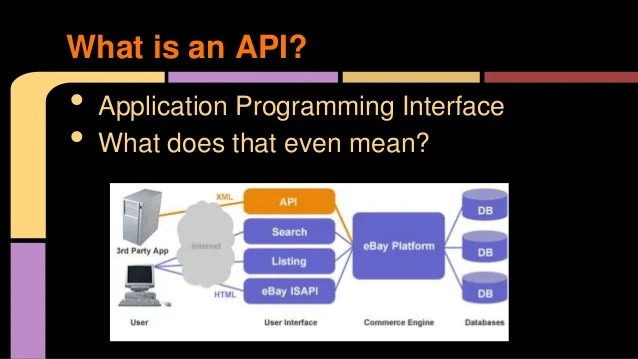 Web Application Programming Interfaces (APIS)