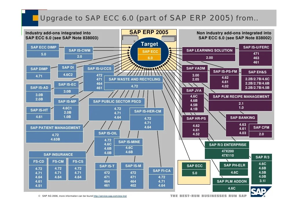 Upgrade to sap ecc 6 from short overview