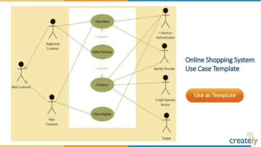 Uml diagrams for online food ordering system periodic diagrams use case diagram templates by creately ccuart Choice Image