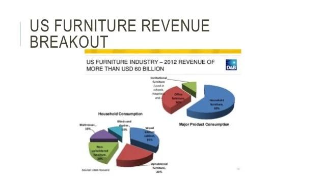 US Furniture Market
