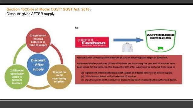 Valuation of supply under GST