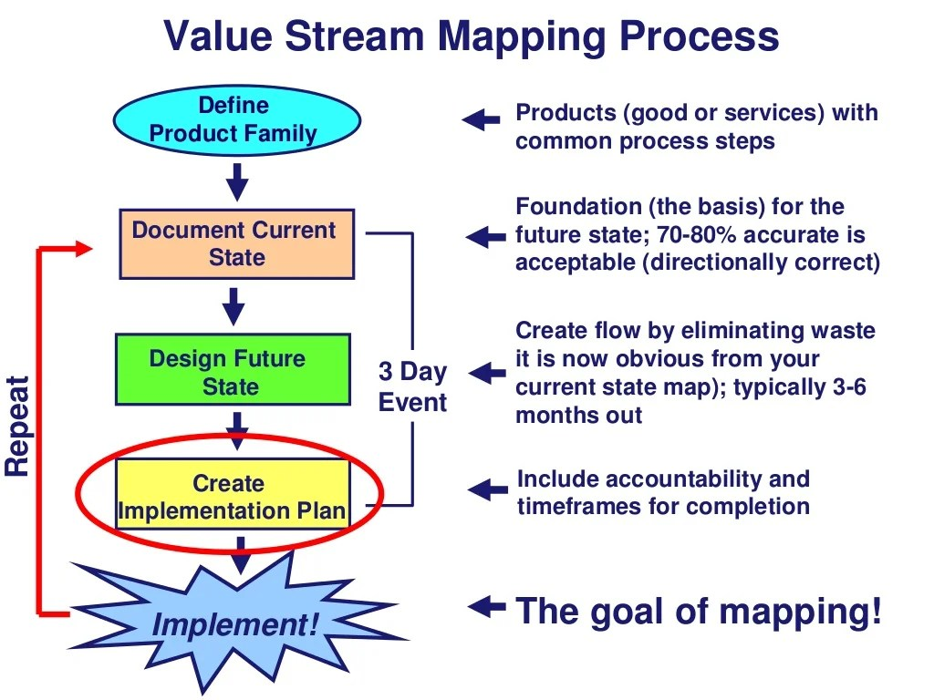 Value Stream Mapping Process Products