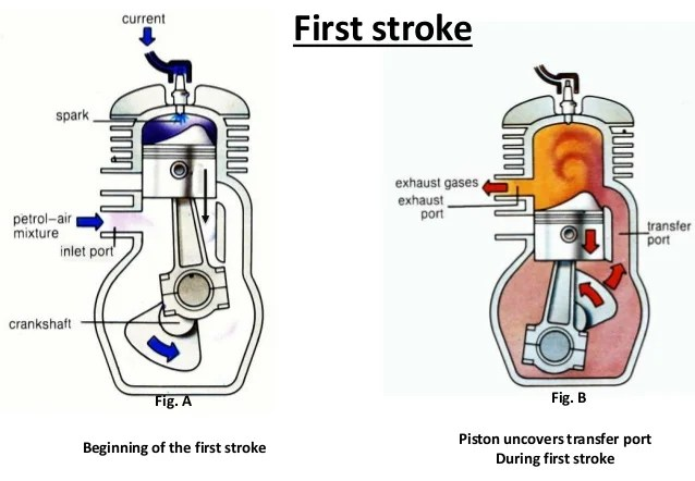 What Is Stroking A Motor  impremedia
