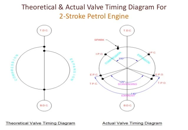 Valve timing diagram for  four stroke & two stroke