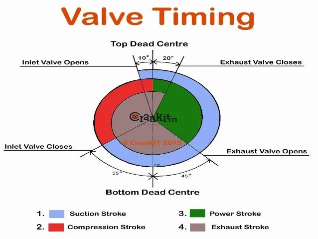 Valve timing diagram