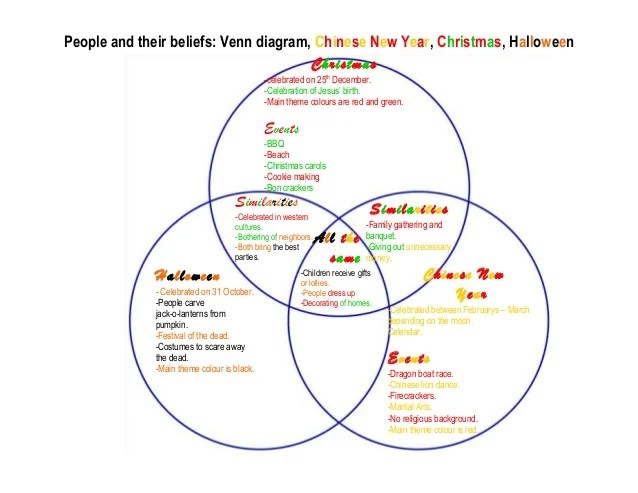 Venn diagram by Emily
