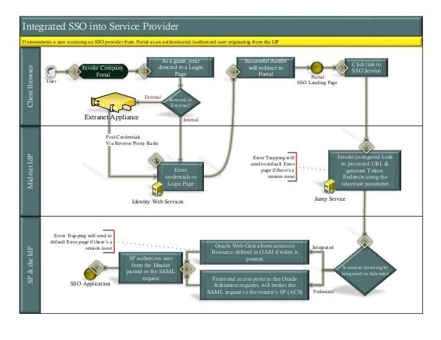 Visio Diagram of a user SSO Flow