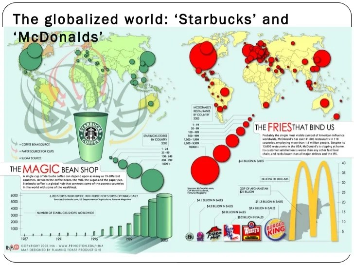 Image Result For Starbucks Coffee Supply Chain