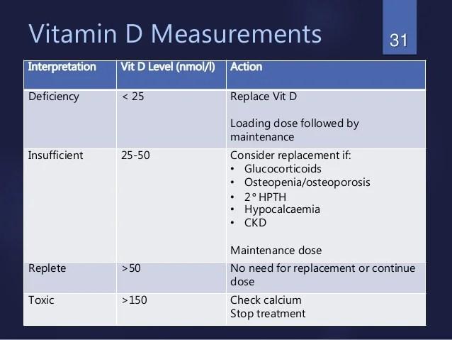 Vitamin D- Dr.Sohail