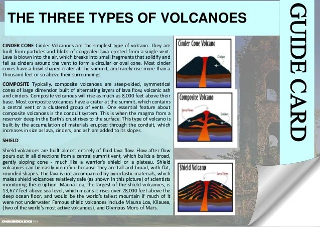 Cinder Cone Volcano E Diagram