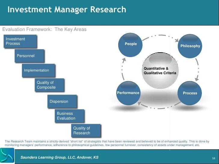 Asset Management Process Flow Chart