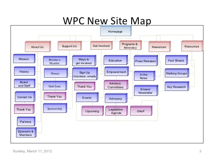 Sample Website Sitemap Old Amp New