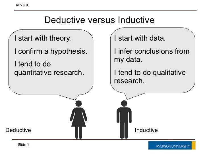 Image result for deductive and inductive